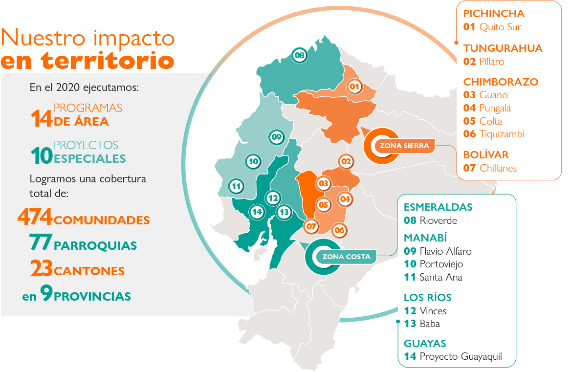 Impacto en Territorio de World Vision Ecuador